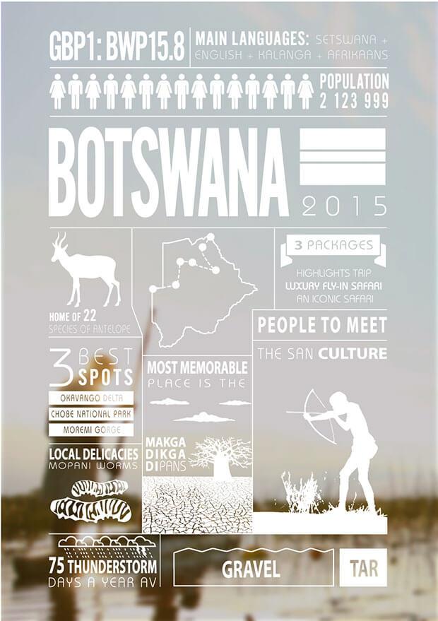botswana-infographic