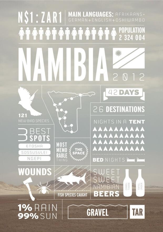 namibia-infographic